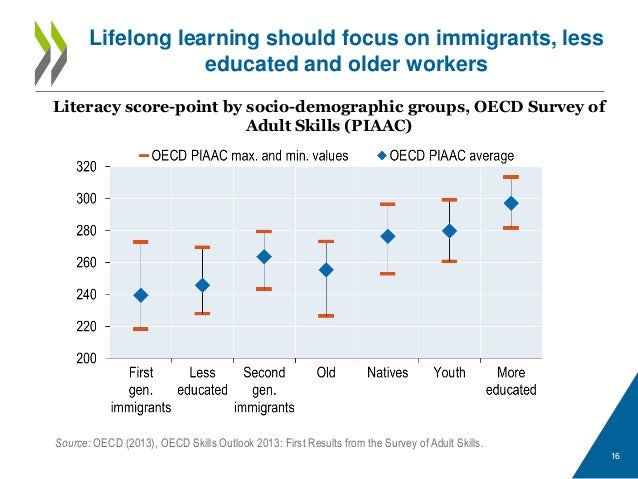 where are the resources for lifelong learning oecd publishing