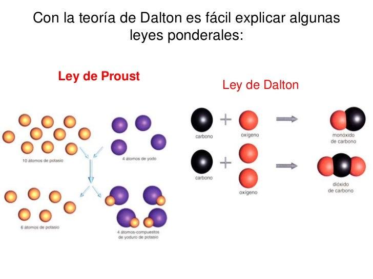 Ejemplos De La Ley De Las Proporciones Definidas Compartir Ejemplos
