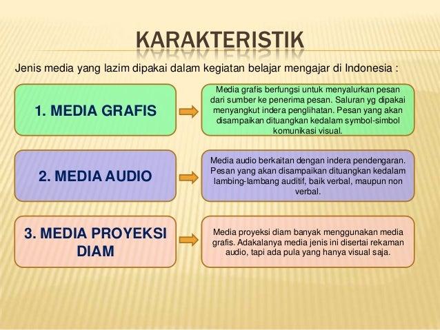KARAKTERISTIKJenis media yang lazim dipakai dalam kegiatan belajar mengajar di Indonesia :1. MEDIA GRAFIS2. MEDIA AUDIO3. ...
