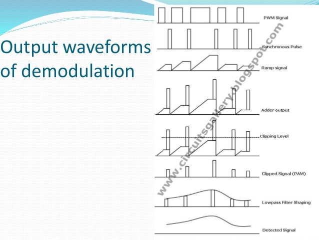 Pulse width modulation demodulation 20 output waveforms of demodulation asfbconference2016 Image collections