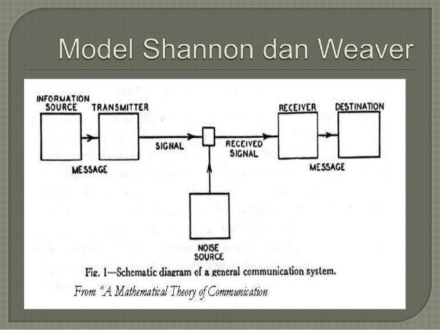 Ppt model model komunikasi kelompok excellent lanjutan model schramm c model ketiga schramm ccuart Image collections