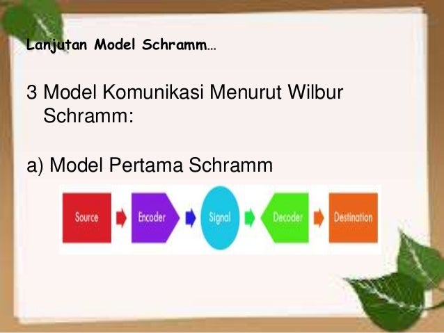 Model Komunikasi – Model Schramm