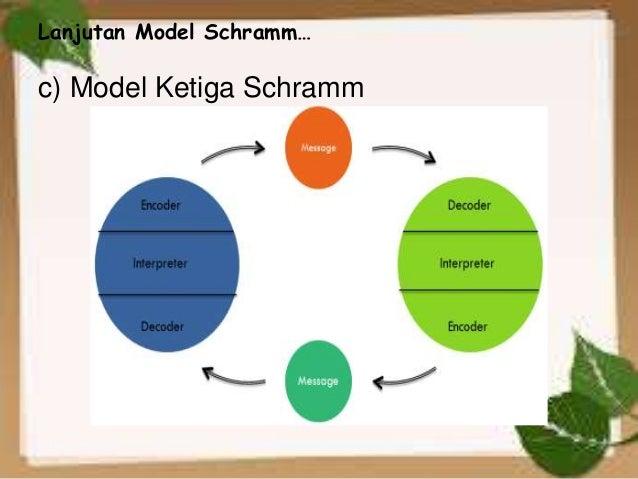 Ppt model model komunikasi kelompok excellent bertujuan 19 lanjutan model ccuart Image collections