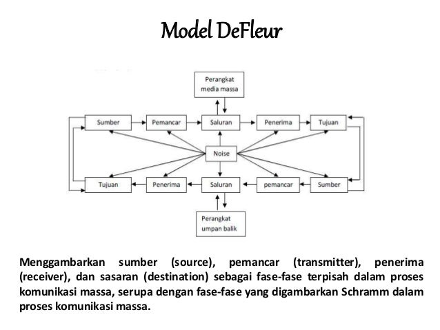 Ppt model model komunikasi kelompok excellent model gudykunst ccuart Images