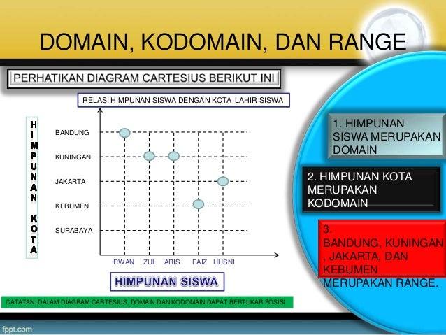 Ppt domain range dan kodomain relasi dan fungsi ccuart Choice Image