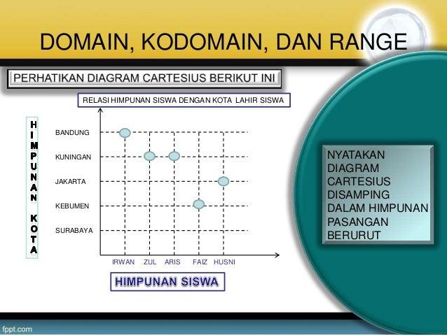 Ppt domain range dan kodomain relasi dan fungsi 11 ccuart Choice Image