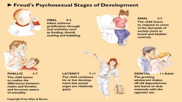 Psychosexual theory by sigmund freud ppt