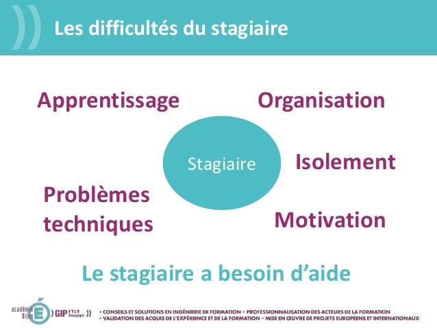 Les difficultés du stagiaire Stagiaire Motivation OrganisationApprentissage Problèmes techniques Le stagiaire a besoin d'a...