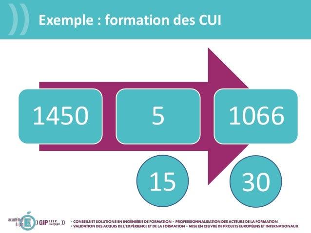 Exemple : formation des CUI 1450 5 1066 15 30