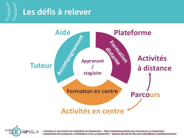 Apprenant / stagiaire Formation en centre Tuteur Aide Parcours Plateforme Activités en centre Les défis à relever Activité...