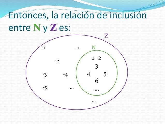 0 -1 N -2 -3 -4 -5 … … Entonces, la relación de inclusión entre N y Z es: 1 2 3 4 5 6 … Z