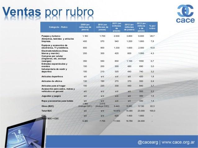 Sí No Total  %2012 54,5 45,5 100,0  %2013 36,5 63,5 100,0
