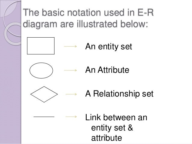 Er diagram symbols ppt electrical drawing wiring diagram ppt of dbms e r features rh slideshare net er diagram notations ppt er diagram symbols and ccuart Images