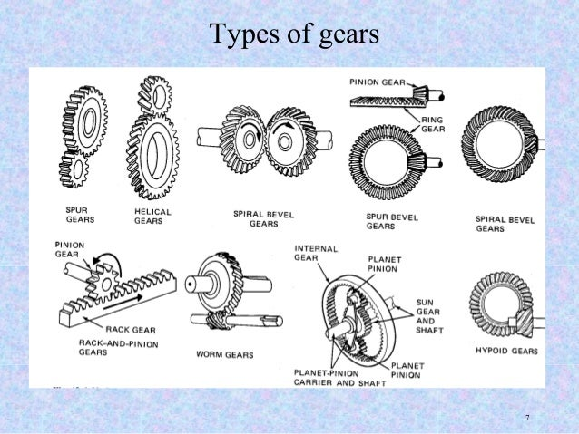 types of gears Spur gears have straight teeth and are parallel to the axis of the wheel spur gears are the most common type of gears the advantages of spur gears are their.