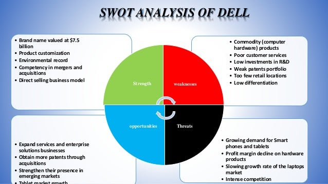 Dell Marketing Mix (4Ps) Strategy