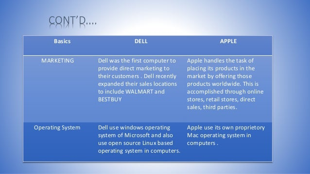 marketing strategies for apple and dell How dell is taking on apple to 'make the pc cool again'  in an interview with fortune, dell  disruption—and taking on apple—is at the core of the xps strategy earlier this year, dell.