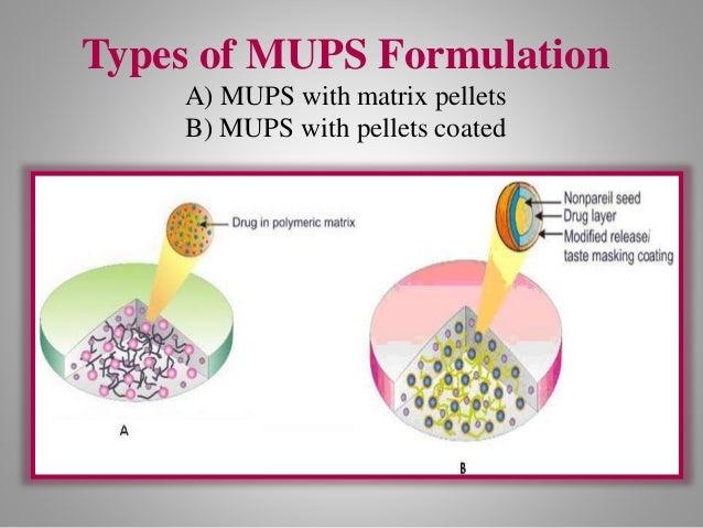 . Factors Influencing Design of MUPS Process Variables Equipment Variables Core Pellets Cushioning Excipients Coating Type...