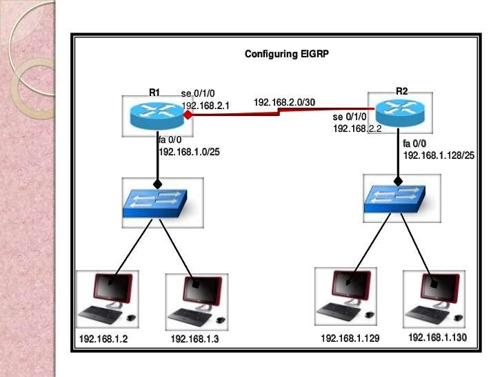 Configuring EIGRP              R1     se 0/1/0                                        R2                     192.168.2.1  ...