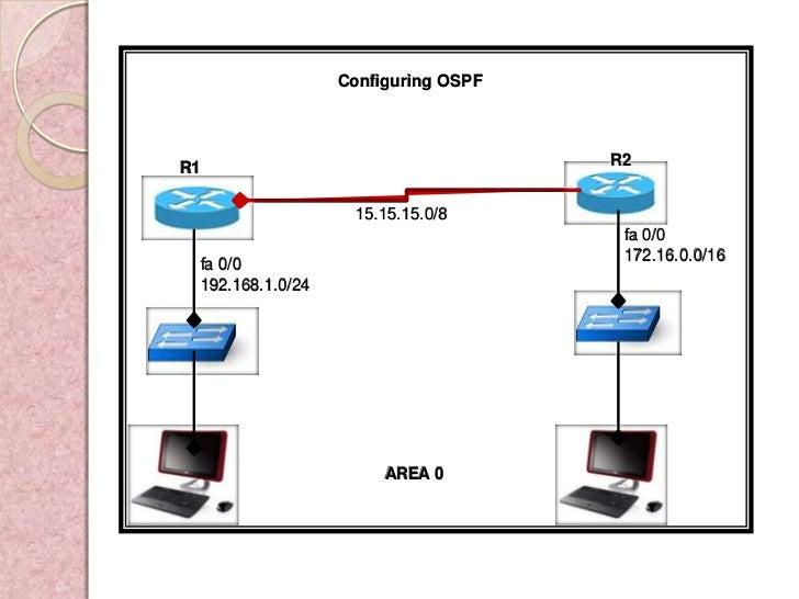 Configuring OSPFR1                                   R2                   15.15.15.0/8                                    ...