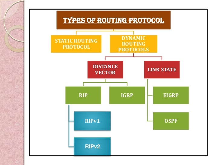 VARIOUS ROUTING PROTOCOLS PDF DOWNLOAD