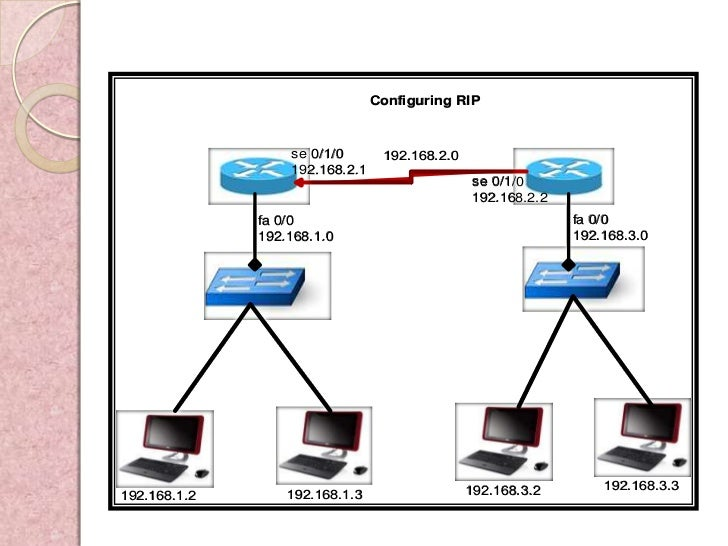 Configuring RIP                  se 0/1/0       192.168.2.0                  192.168.2.1                                  ...