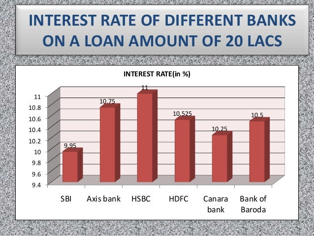 Car finance lease interest rates in india federal bank 10