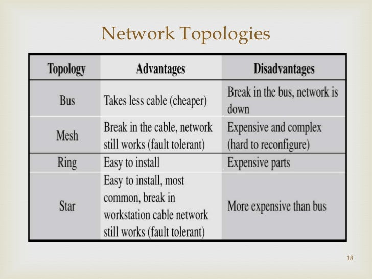 Ppt of types of-network
