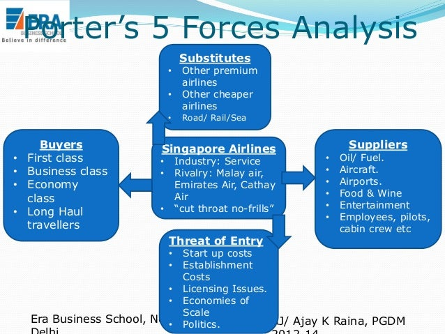 porter's 5 forces analysis Porters five forces – content, application, and critique porter's model supports the analysis of the driving forces in an industry.