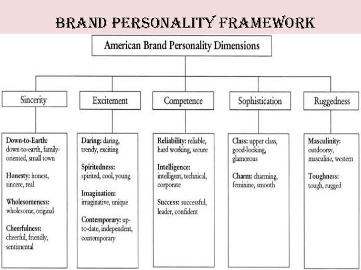 the influence of personality brand personality The business and management review, volume 6 number 4 august 2015 3rd international academic conference in paris (iacp), 10-11th august 2015, paris, france 22 the influence of brand personality dimensions on.