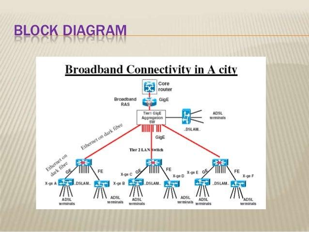 broadband technology block diagram 8