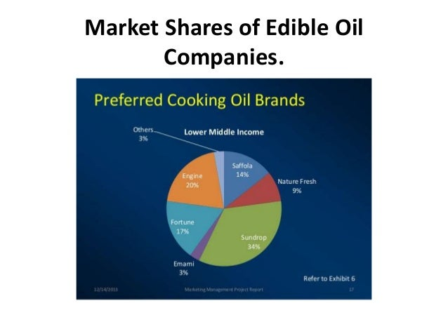 Ppt on edible oil