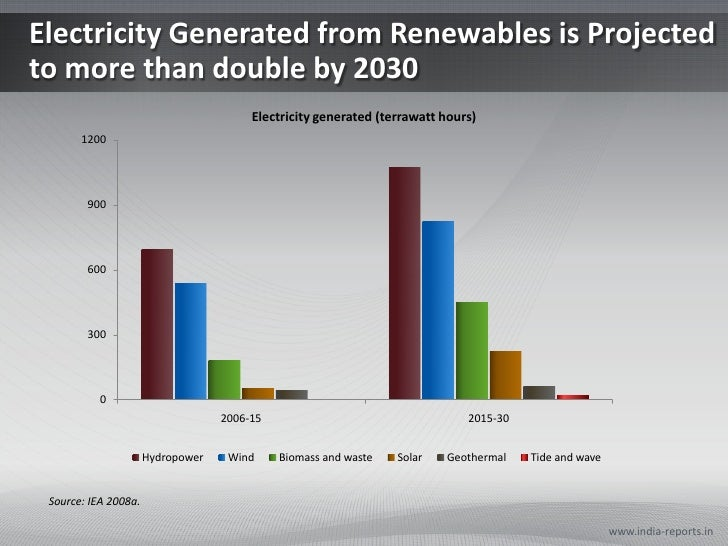 Electricity Generated from Renewables is Projected to more than double by 2030<br />www.india-reports.in<br />Source: IEA ...