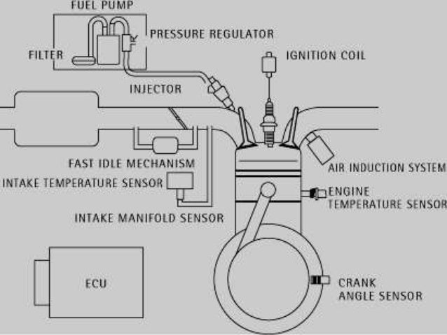 Direct Injected Engine Diagram - Wiring Diagrams Folder on