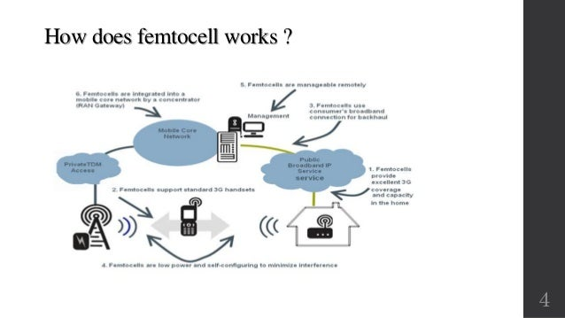 ppt on femtocell