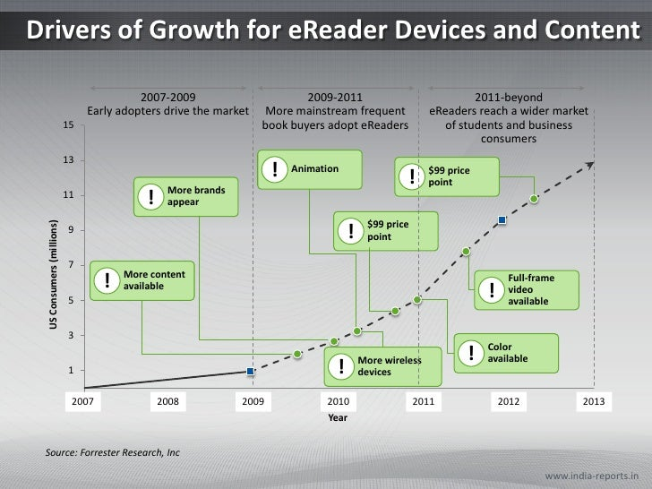 Drivers of Growth for eReader Devices and Content<br />www.india-reports.in<br />2007-2009<br />Early adopters drive the m...