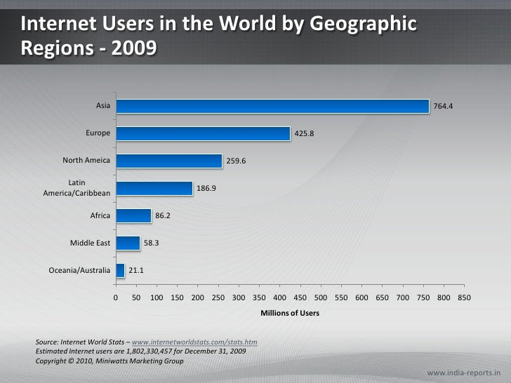 Internet Users in the World by Geographic Regions - 2009<br />www.india-reports.in<br />Source: Internet World Stats – www...