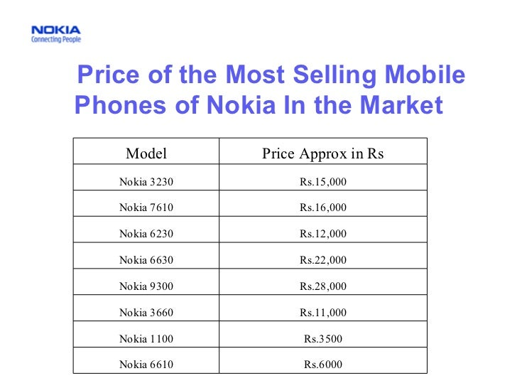 Price of the Most Selling Mobile Phones of Nokia In the Market Model Price Approx in Rs Nokia 3230 Rs.15,000 Nokia 7610 Rs...