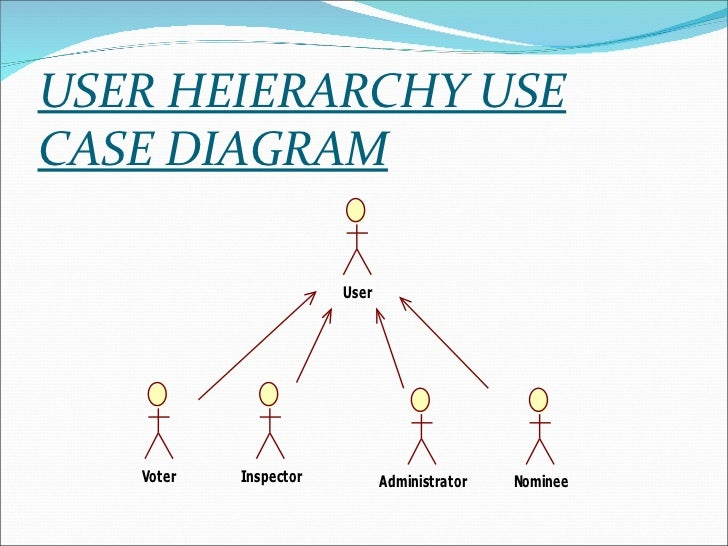 Ppt on online voting user heierarchy use case diagram ccuart Gallery
