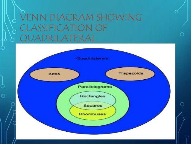 Family Venn Diagram On Quadrilaterals Diy Enthusiasts Wiring