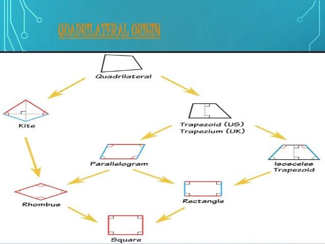 ppt on quadrilateral rh slideshare net Polygon Diagram Classifying Polygons in a Venn Diagram