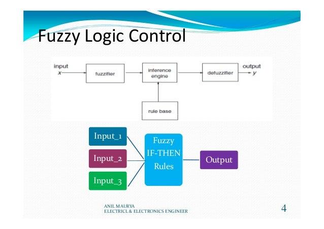 Fuzzy Logic Control 4 Input_1 Fuzzy IF-THEN Rules OutputInput_2 Input_3 ANIL MAURYA ELECTRICL & ELECTRONICS ENGINEER