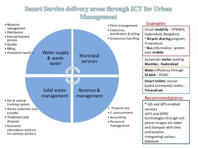 Ppt On Smart City