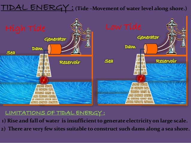 Ppt on sources of energy tidal sciox Image collections