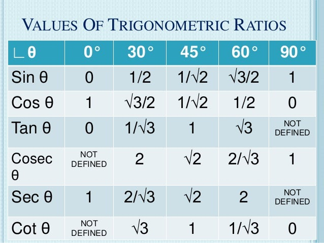 VALUES OF TRIGONOMETRIC RATIOS ∟θ 0° 30° 45° 60° 90° Sin θ 0 1/2 1/√2 √3/2 1 Cos θ 1 √3/2 1/√2 1/2 0 Tan θ 0 1/√3 1 √3 NOT...