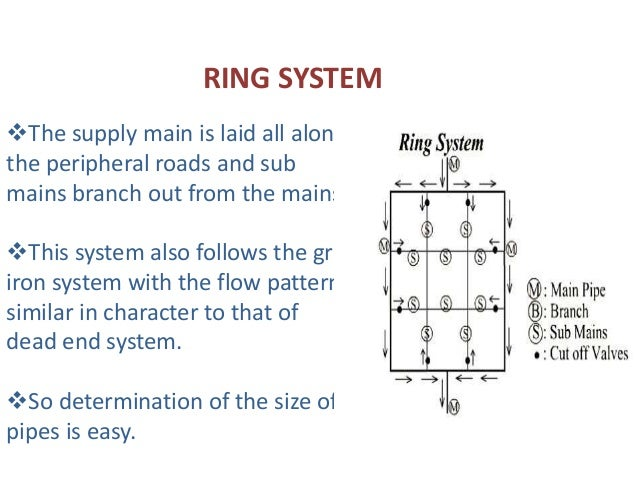 Ppt on water distribution system by manish pandey ring system the supply main ccuart Images