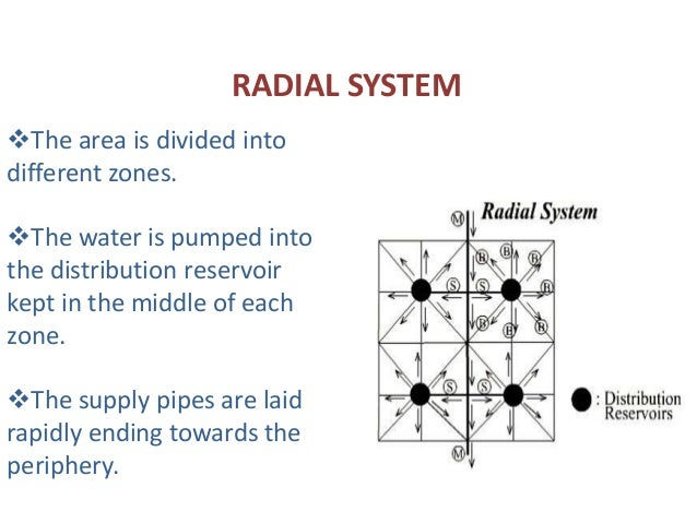 Ppt on water distribution system by manish pandey radial system ccuart Images