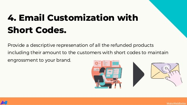 Provide a descriptive represenation of all the refunded products including their amount to the customers with short codes ...