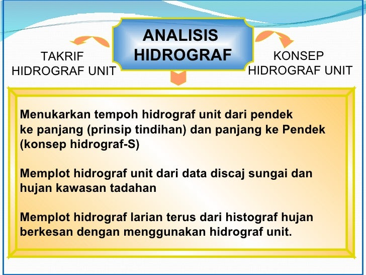 ANALISIS  HIDROGRAF TAKRIF  HIDROGRAF UNIT KONSEP  HIDROGRAF UNIT Menukarkan tempoh hidrograf unit dari pendek  ke panjang...