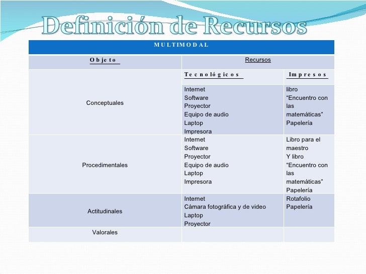 MULTIMODAL Objeto  Recursos Conceptuales Tecnológicos  Impresos Internet Software Proyector  Equipo de audio Laptop Impres...