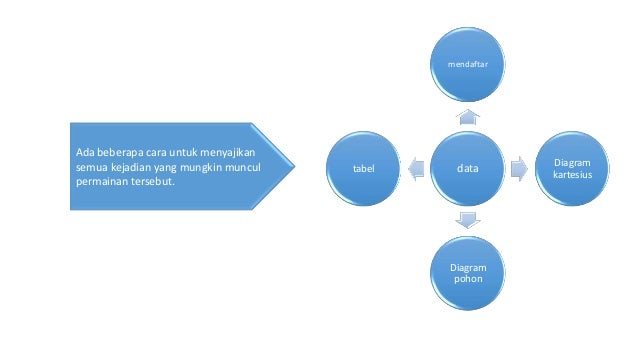 Ppt peluang sopiyan alamsah upi pk diagram kartesius 13 ccuart Choice Image